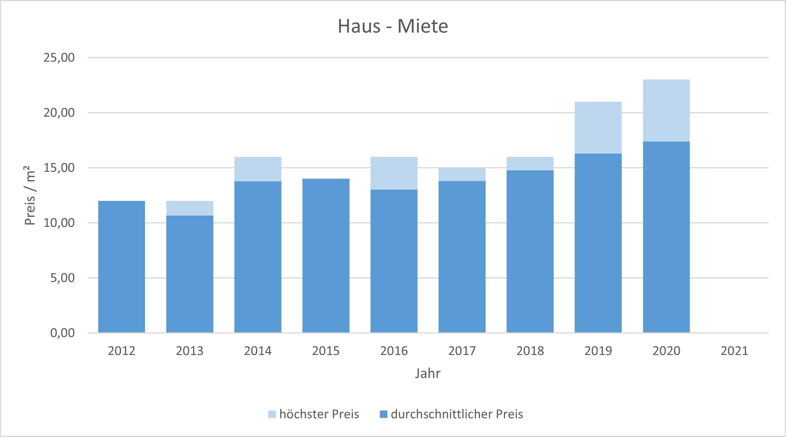 München - Hasenbergl Haus mieten vermieten Preis Bewertung Makler 2019 2020 2021 www.happy-immo.de