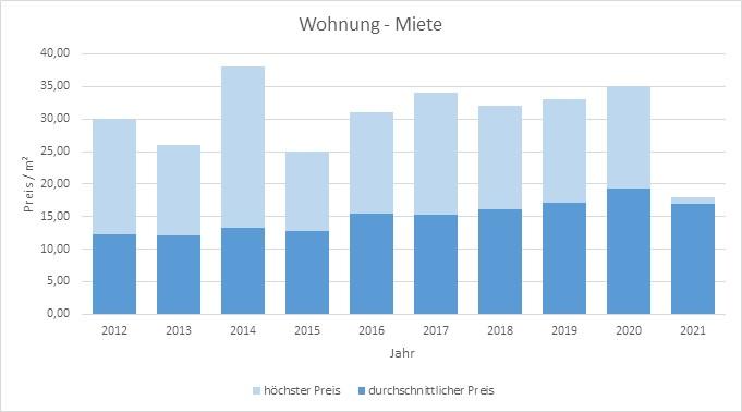 München - Hasenbergl Wohnung mieten vermieten Preis Bewertung Makler 2019 2020 2021 www.happy-immo.de