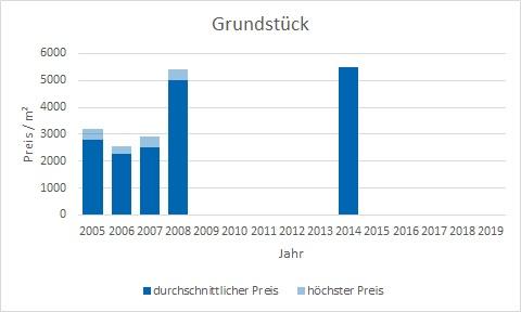 München - Herzogpark Grundstück kaufen verkaufen Preis Bewertung Makler www.happy-immo.de