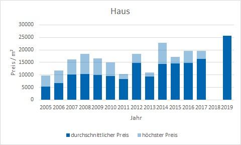 München - Herzogpark Haus kaufen verkaufen Preis Bewertung Makler www.happy-immo.de