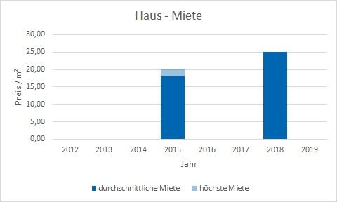 München - Herzogpark Haus mieten vermieten Preis Bewertung Makler www.happy-immo.de