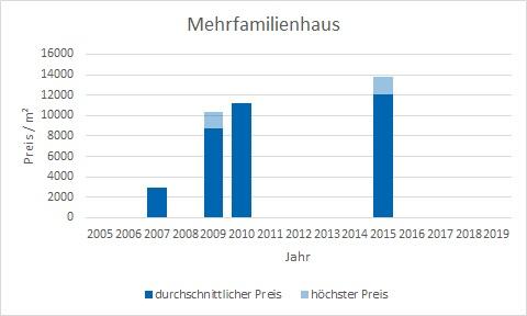 München - Herzogpark mehrfamilienhaus kaufen verkaufen Preis Bewertung Makler www.happy-immo.de
