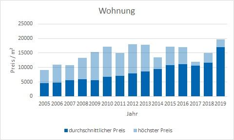 München - Herzogpark Wohnung kaufen verkaufen Preis Bewertung Makler www.happy-immo.de