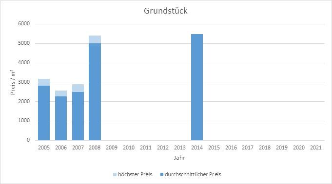München - Herzogpark Grundstück kaufen verkaufen Preis Bewertung Makler  2019 2020 2021 www.happy-immo.de