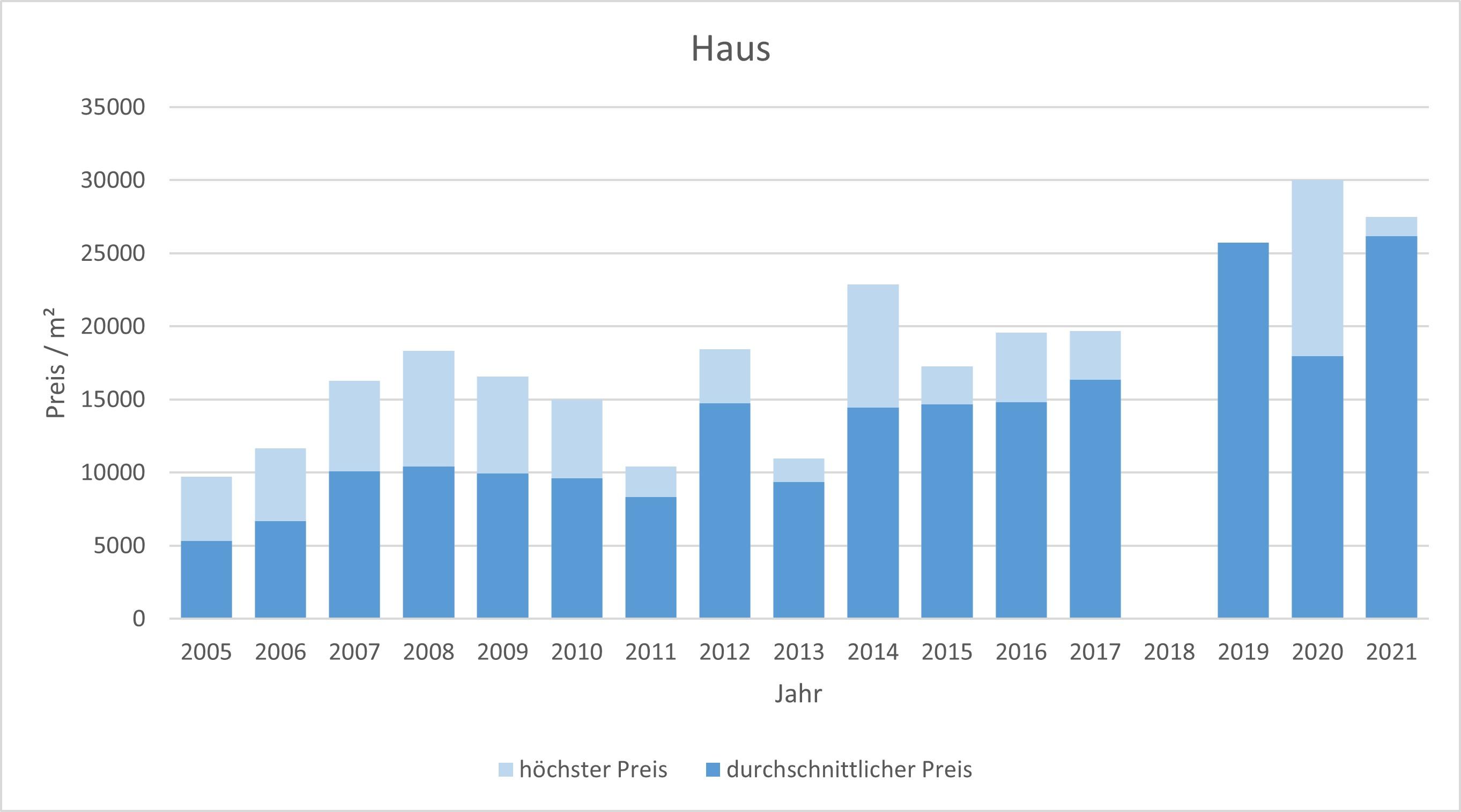 München - Herzogpark Haus kaufen verkaufen Preis Bewertung Makler 2019 2020 2021 www.happy-immo.de