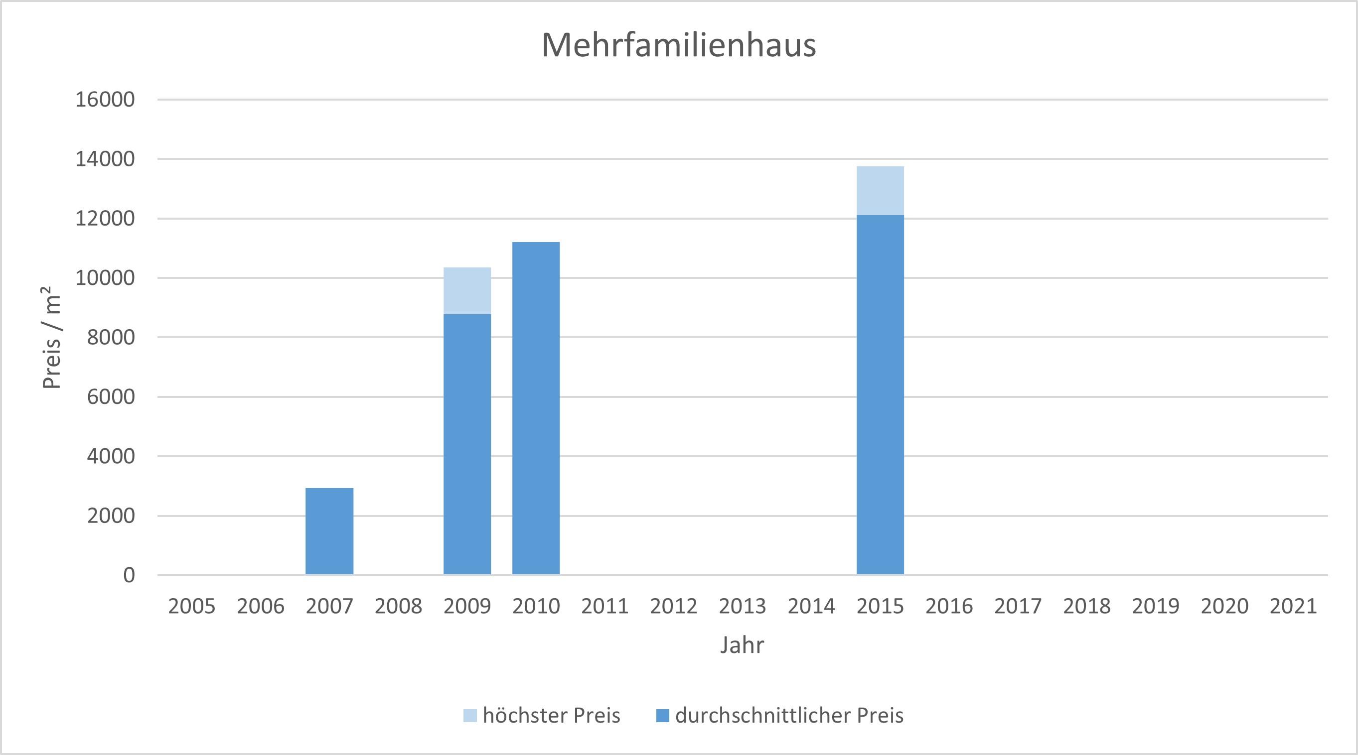 München - Herzogpark mehrfamilienhaus kaufen verkaufen Preis Bewertung Makler 2019 2020 2021 www.happy-immo.de