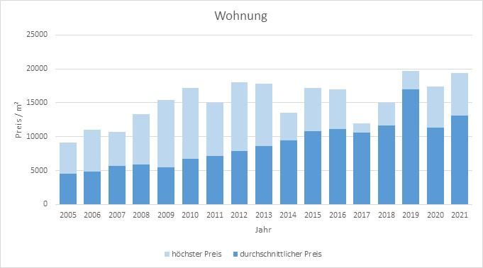 München - Herzogpark Wohnung kaufen verkaufen Preis Bewertung Makler 2019 2020 2021 www.happy-immo.de
