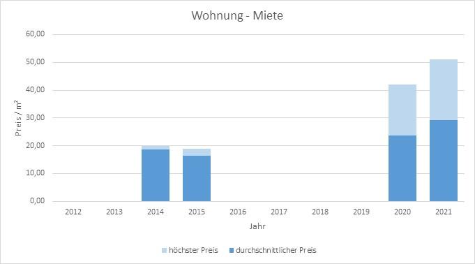 München - Herzogpark Wohnung mieten vermieten Preis Bewertung Makler  2019 2020 2021 www.happy-immo.de