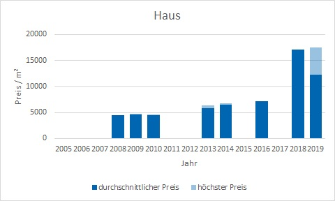 München - Isarvorstadt Haus kaufen verkaufen Preis Bewertung Makler www.happy-immo.de