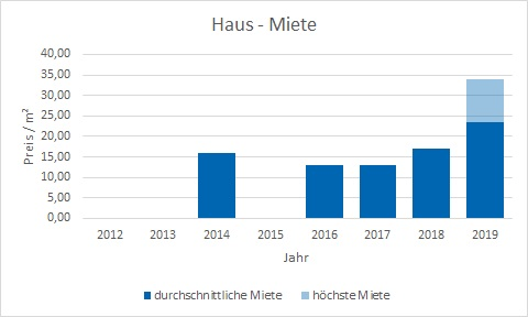 München - Isarvorstadt Haus mieten vermieten Preis Bewertung Makler www.happy-immo.de