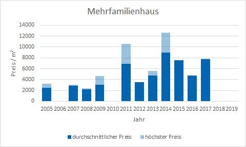 München - Isarvorstadt Mehrfamilienhaus kaufen verkaufen Preis Bewertung Makler www.happy-immo.de