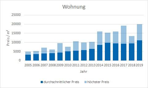 München - Isarvorstadt Wohnung kaufen verkaufen Preis Bewertung Makler www.happy-immo.de