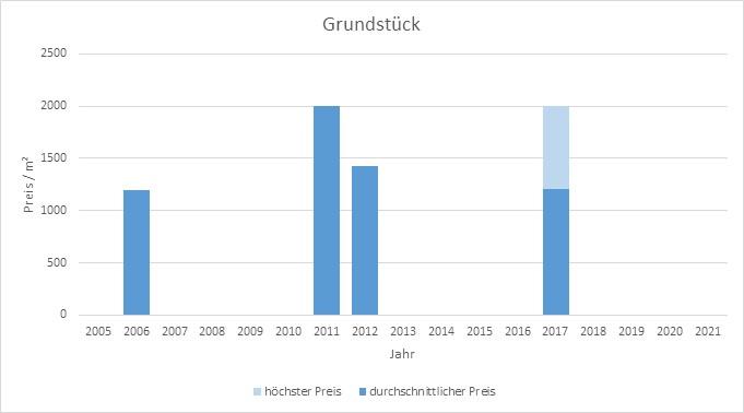München - Isarvorstadt Grundstück kaufen verkaufen Preis Bewertung Makler 2019 2020 2021 www.happy-immo.de