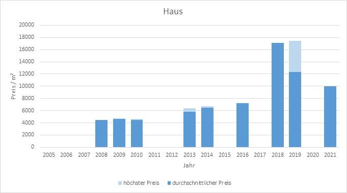 München - Isarvorstadt Haus kaufen verkaufen Preis Bewertung Makler 2019 2020 2021 www.happy-immo.de