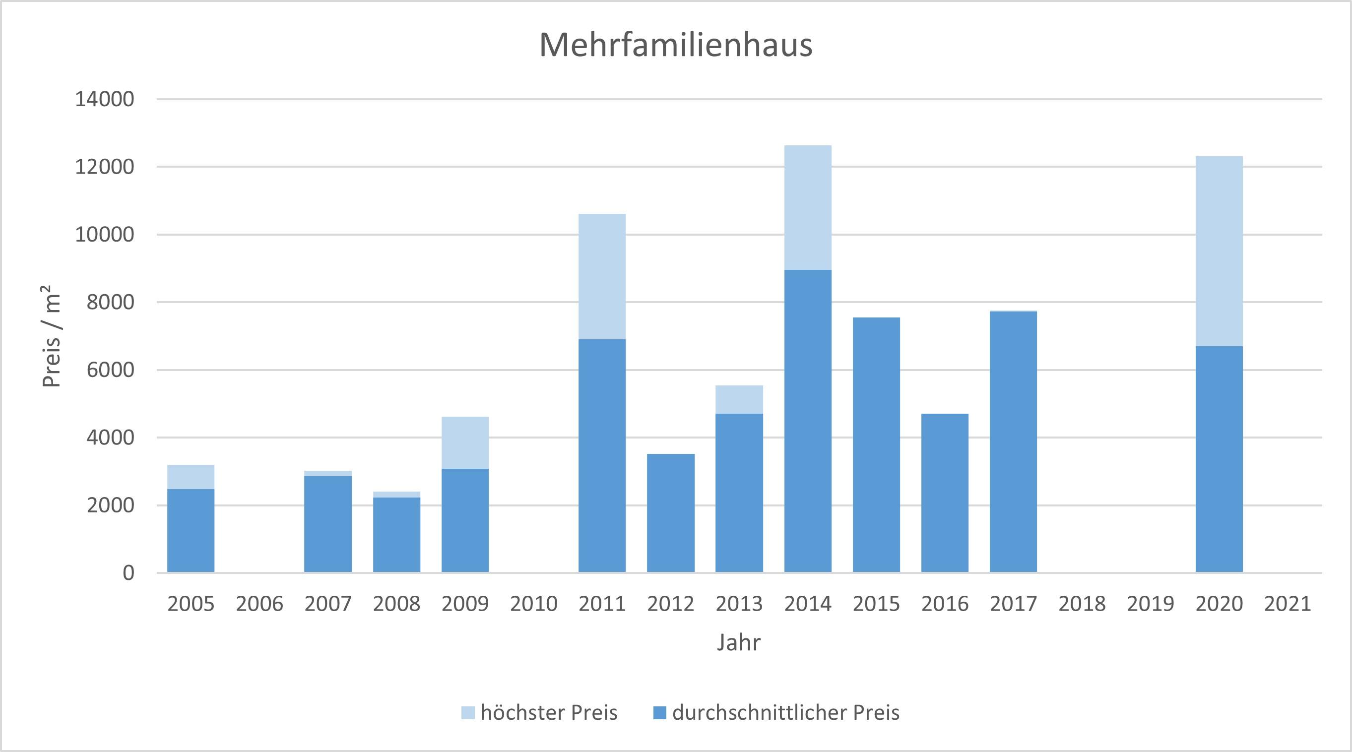 München - Isarvorstadt Mehrfamilienhaus kaufen verkaufen Preis Bewertung Makler 2019 2020 2021 www.happy-immo.de