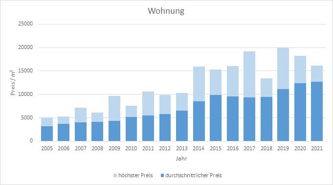 München - Isarvorstadt Wohnung kaufen verkaufen Preis Bewertung Makler 2019 2020 2021 www.happy-immo.de