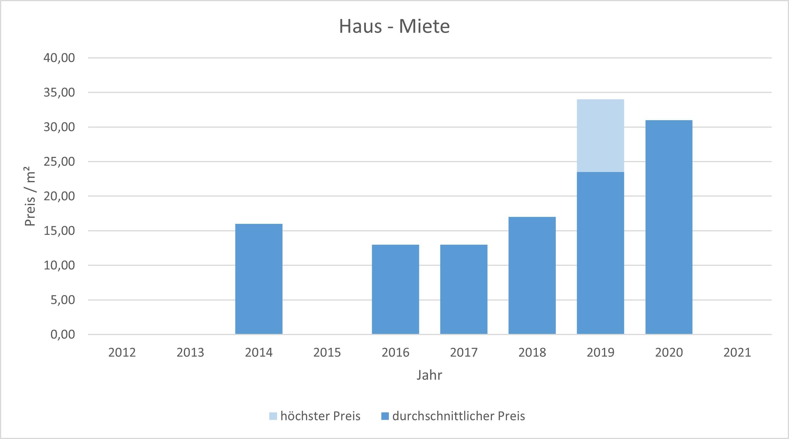München - Isarvorstadt Haus mieten vermieten Preis Bewertung Makler 2019 2020 2021 www.happy-immo.de