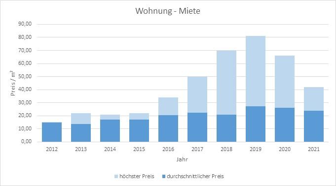 München - Isarvorstadt Wohnung mieten vermieten Preis Bewertung Makler 2019 2020 2021 www.happy-immo.de