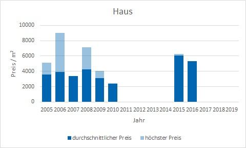 München - Johanneskirchen Haus  kaufen verkaufen Preis Bewertung Makler www.happy-immo.de
