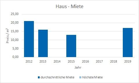 München - Johanneskirchen Haus mieten vermieten Preis Bewertung Makler www.happy-immo.de