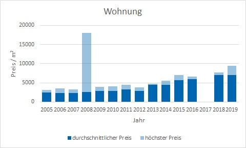 München - Johanneskirchen Wohnung kaufen verkaufen Preis Bewertung Makler www.happy-immo.de