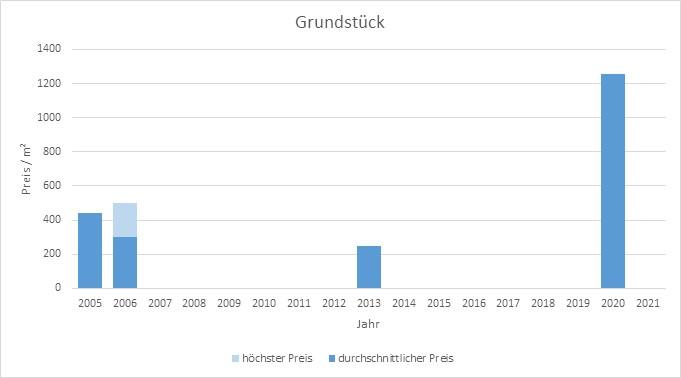 München - Johanneskirchen Mehrfamilienhaus  kaufen verkaufen Preis Bewertung 2019 2020 2021 Makler www.happy-immo.de