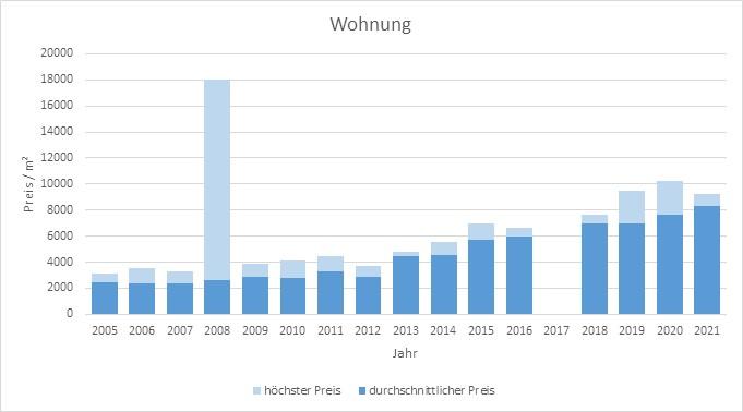 München - Johanneskirchen Wohnung kaufen verkaufen Preis Bewertung Makler 2019 2020 2021 www.happy-immo.de