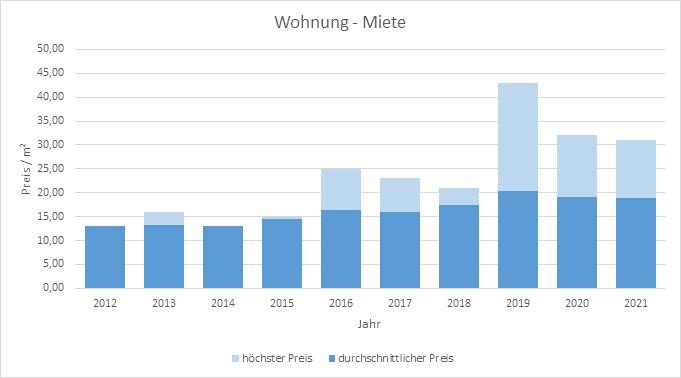 München - Johanneskirchen Wohnung mieten vermieten Preis Bewertung Makler 2019 2020 2021 www.happy-immo.de