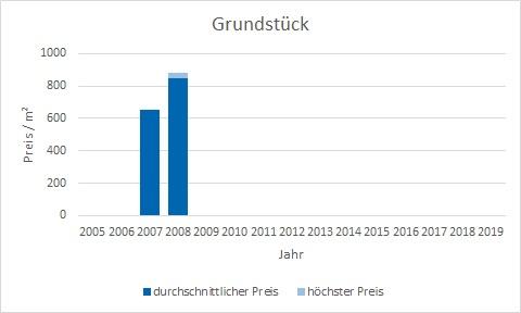 München - Kieferngarten Grundstück kaufen verkaufen Preis Bewertung Makler www.happy-immo.de