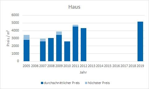 München - Kieferngarten Haus kaufen verkaufen Preis Bewertung Makler www.happy-immo.de