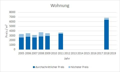 München - Kieferngarten Wohnung kaufen verkaufen Preis Bewertung Makler www.happy-immo.de