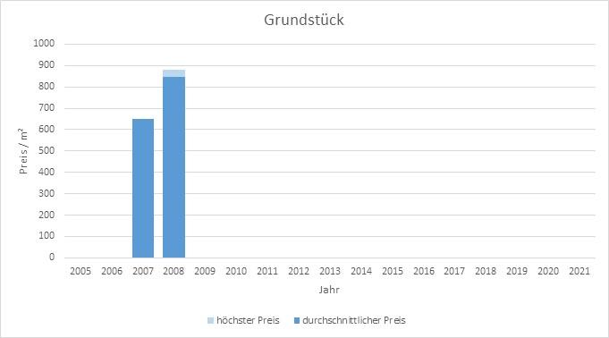 München - Kieferngarten Grundstück kaufen verkaufen Preis Bewertung Makler 2019 2020 2021 www.happy-immo.de