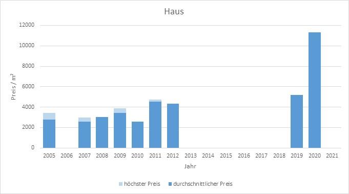 München - Kieferngarten Haus kaufen verkaufen Preis Bewertung Makler 2019 2020 2021 www.happy-immo.de