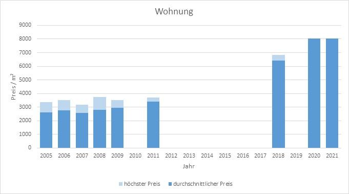 München - Kieferngarten Wohnung kaufen verkaufen Preis Bewertung Makler 2019 2020 2021 www.happy-immo.de