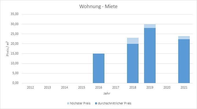 München - Kieferngarten Wohnung mieten vermieten Preis Bewertung Makler 2019 2020 2021 www.happy-immo.de