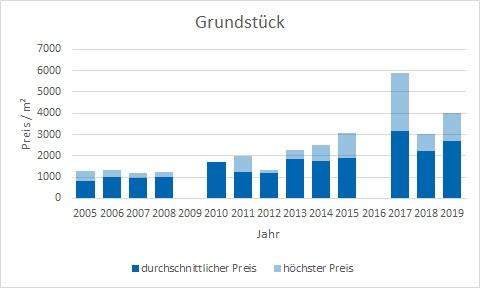 München - Laim Grundstück kaufen verkaufen Preis Bewertung Makler www.happy-immo.de