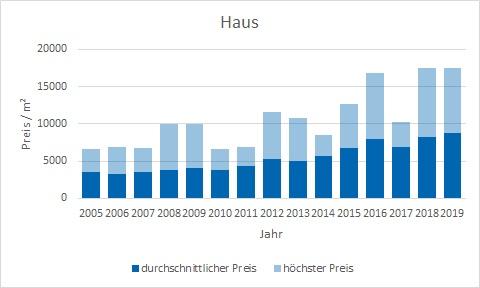 München - Laim Haus kaufen verkaufen Preis Bewertung Makler www.happy-immo.de