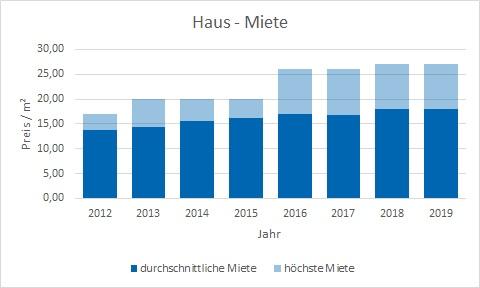 München - Laim Haus mieten vermieten Preis Bewertung Makler www.happy-immo.de