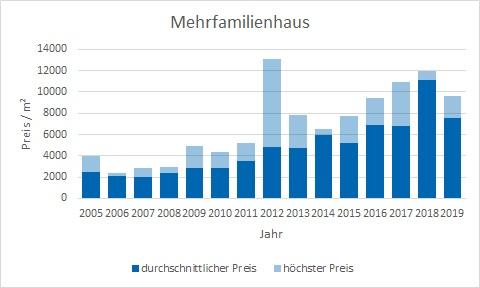 München - Laim Mehrfamilienhaus kaufen verkaufen Preis Bewertung Makler www.happy-immo.de