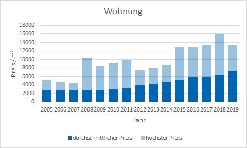 München - Laim Wohnung kaufen verkaufen Preis Bewertung Makler www.happy-immo.de