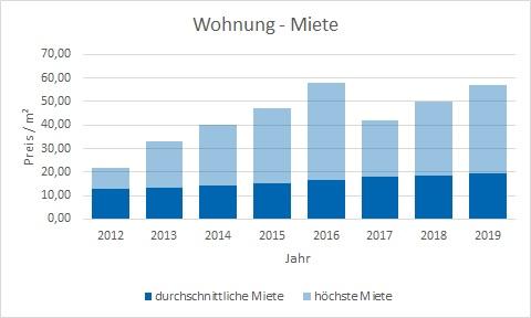 München - Laim Wohnung mieten vermieten Preis Bewertung Makler www.happy-immo.de