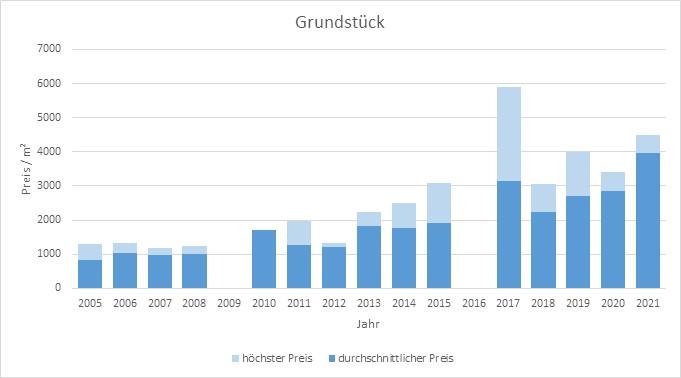 München - Laim Grundstück kaufen verkaufen Preis Bewertung Makler 2019 2020 2021 www.happy-immo.de