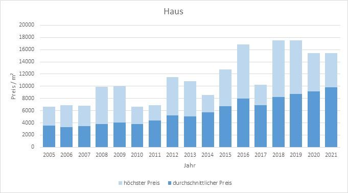 München - Laim Haus kaufen verkaufen Preis Bewertung Makler www.happy-immo.de 2019 2020 2021