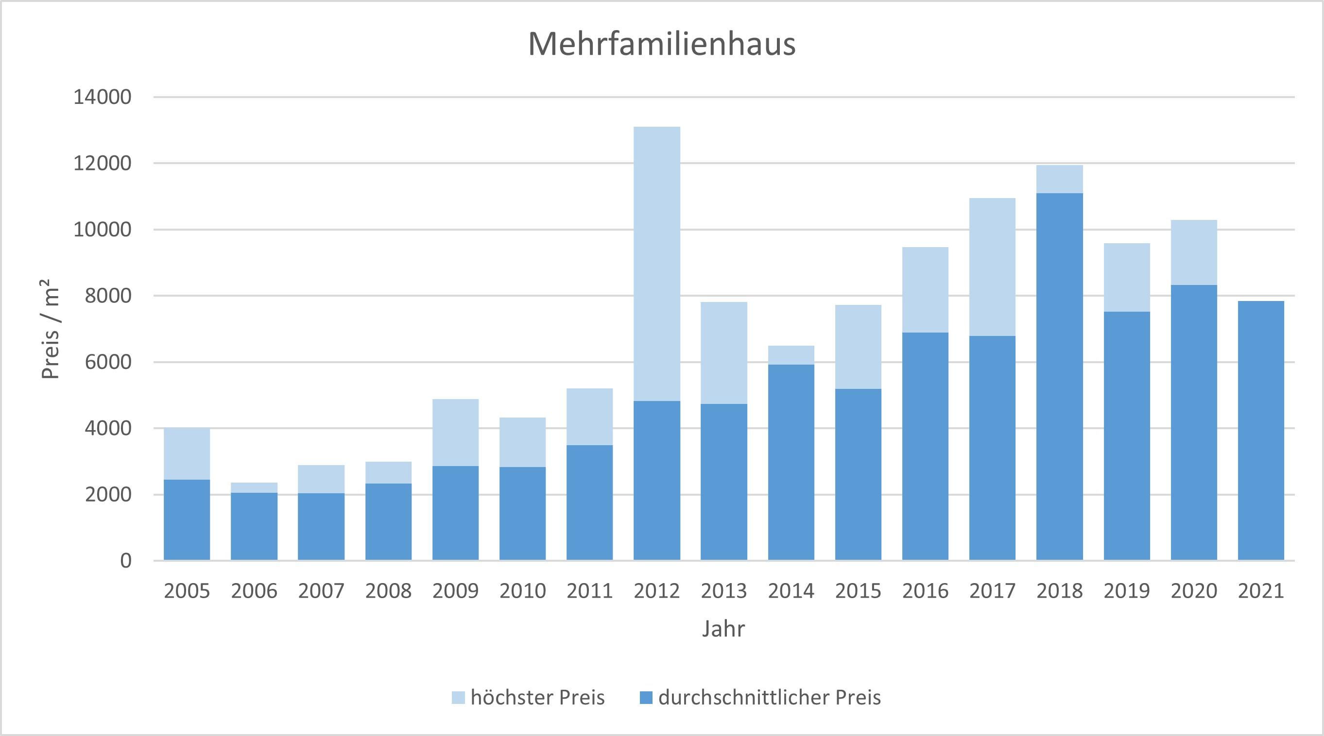 München - Laim Mehrfamilienhaus kaufen verkaufen Preis Bewertung Makler 2019 2020 2021 www.happy-immo.de