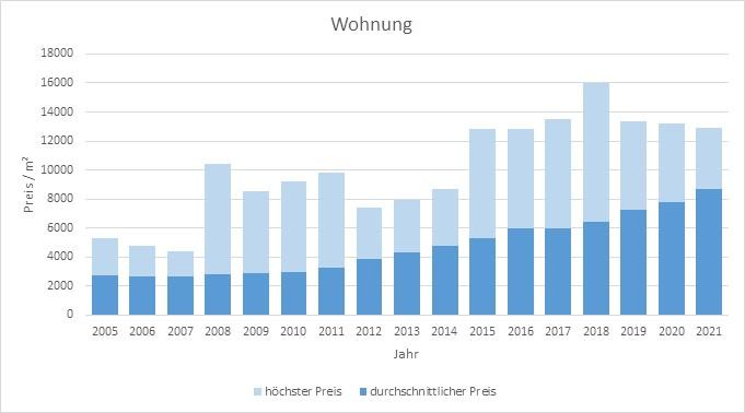 München - Laim Wohnung kaufen verkaufen Preis Bewertung Makler www.happy-immo.de 2019 2020 2021