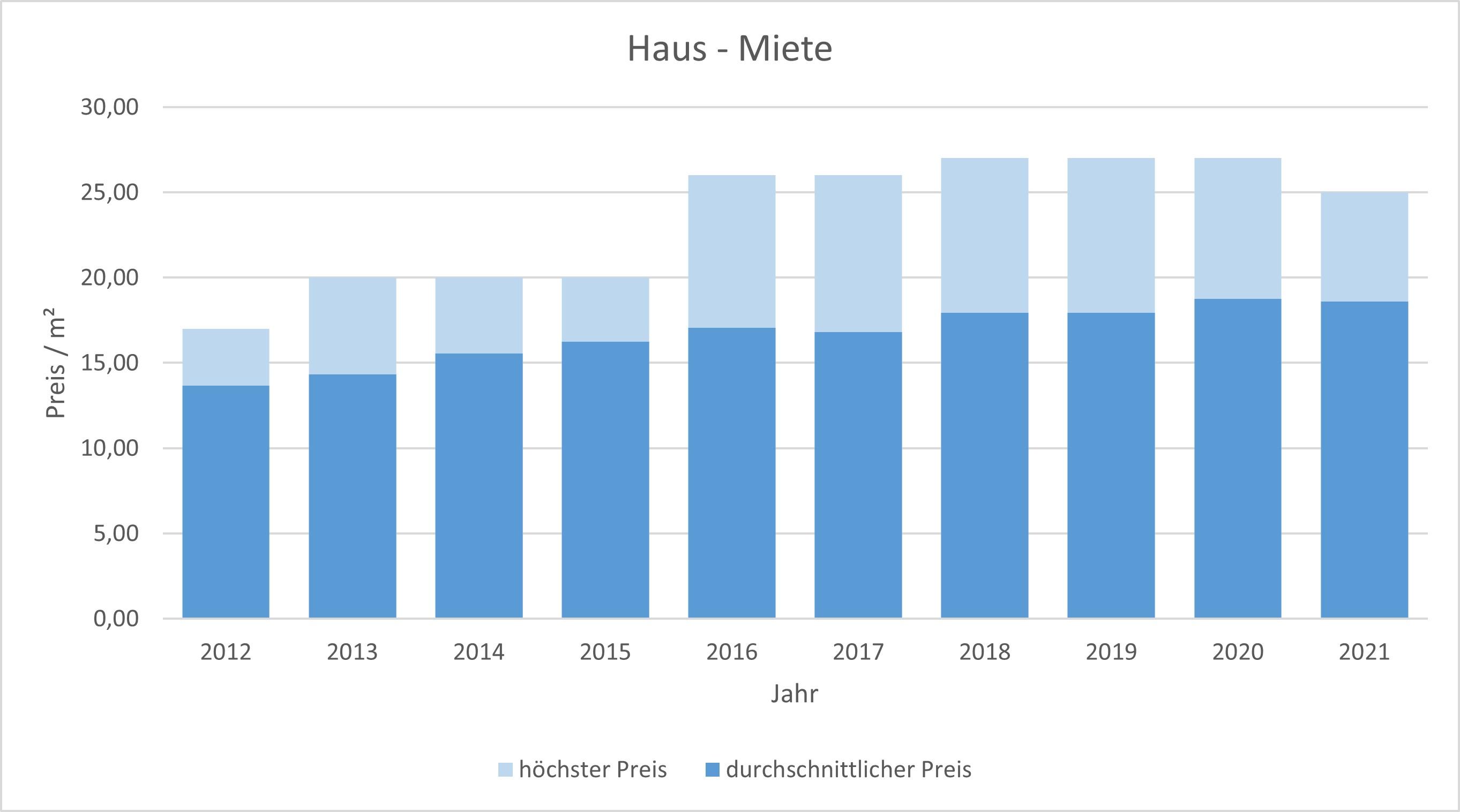 München - Laim Haus mieten vermieten Preis Bewertung Makler www.happy-immo.de 2019 2020 2021