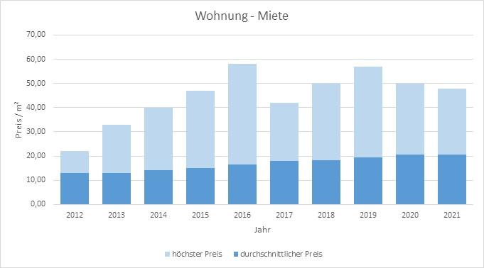 München - Laim Wohnung mieten vermieten Preis Bewertung Makler www.happy-immo.de 2019 2020 2021