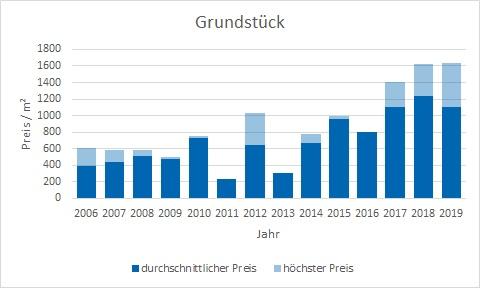München - Landwied Grundstück kaufen verkaufen Preis Bewertung Makler www.happy-immo.de