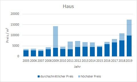 München - Landwied Haus kaufen verkaufen Preis Bewertung Makler www.happy-immo.de