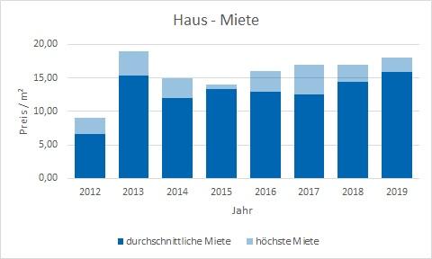 München - Landwied Haus mieten vermieten Preis Bewertung Makler www.happy-immo.de